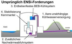 ENSI-ForderungenAlt